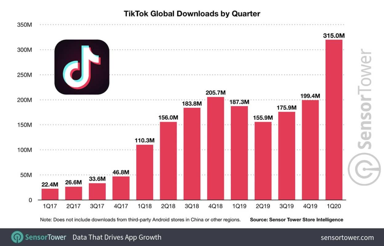 TikTok Supera Os 2 bilhões de Downloads